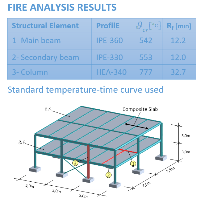 Fire analysis-design of the building structure - what is that?